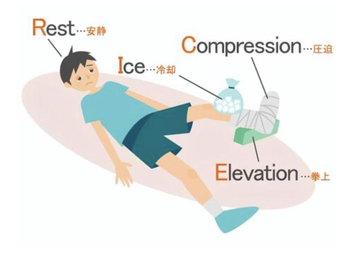 スポーツ障害の応急処置